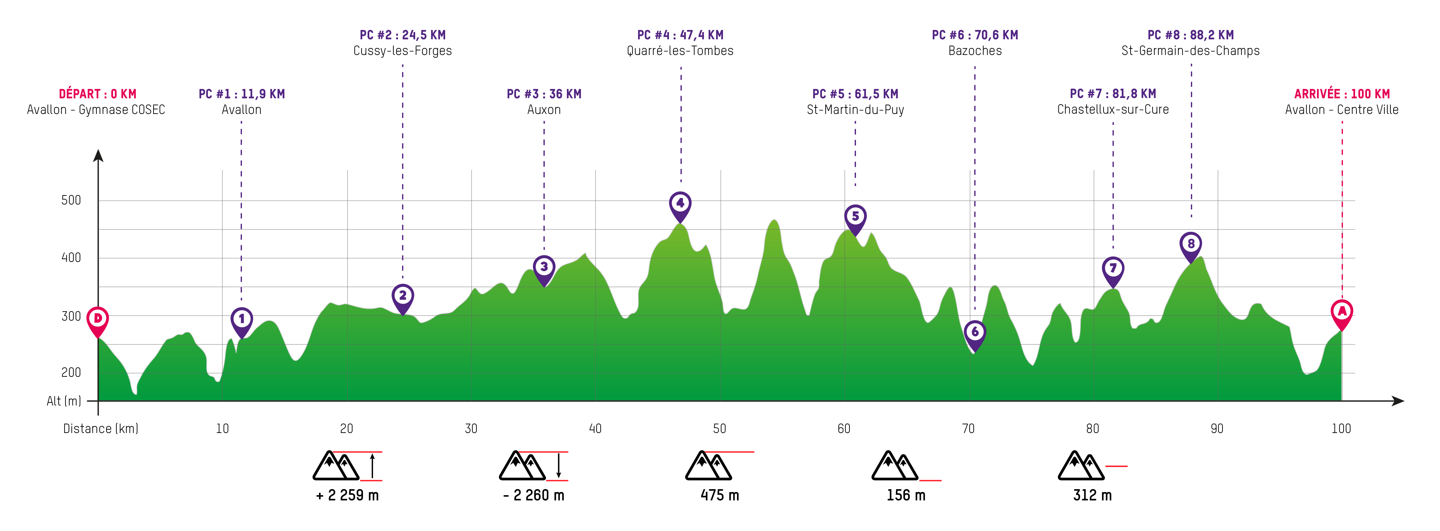 Profil Trailwalker Avallon 2019
